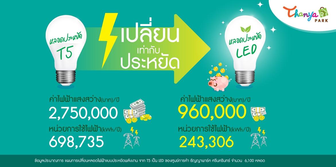 """""""eco & sustainable"""" สร้างด้วยหัวใจ  ส่งเสริมให้ ธัญญาพาร์ค โตอย่างยั่งยืน"""